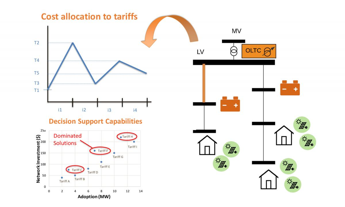 Cost allocation to tariffs
