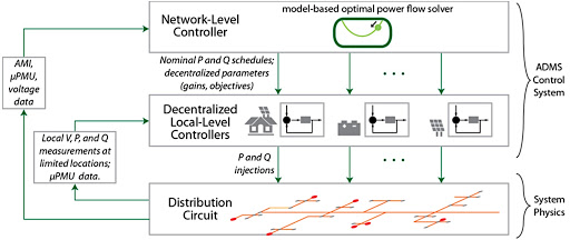 Hierarchical control of DER considering distribution system constraints
